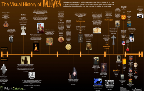 "Halloween: ""Sweet"" Holiday  Has a Spooky, Ancient History"