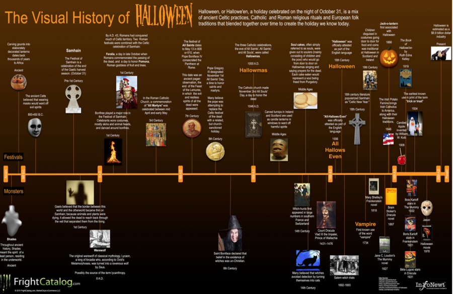Timeline of Halloween shows long and strange history of October holiday.