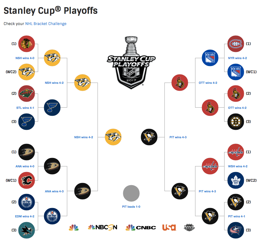 Predators+and+Penguins+Advance+to+Stanley+Cup+Final