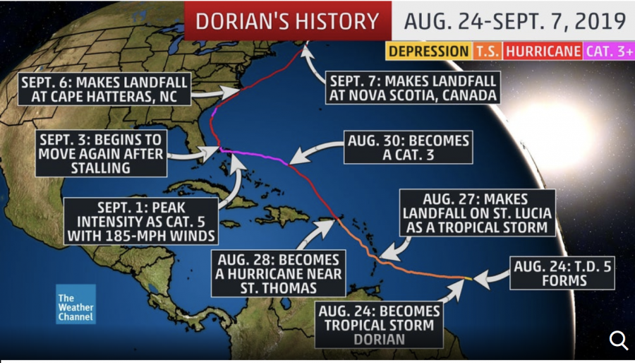 Hurricane Dorian's Damage is Widespread